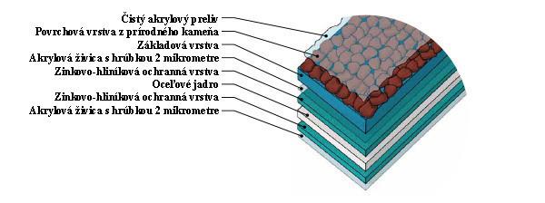 Material štruktúra