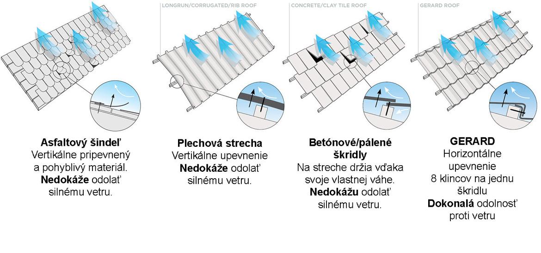 Jedinečný horizontálny upevňovací systém GERARD.